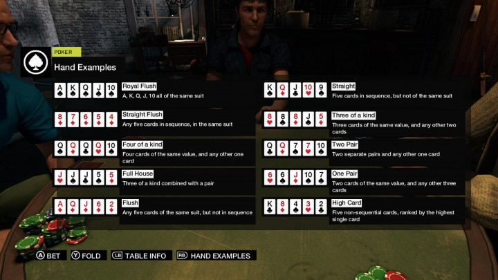 Poker cheat-sheet in Watch Dogs