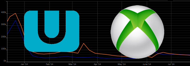 Wii U or Xbox One: More Fun With Numbers
