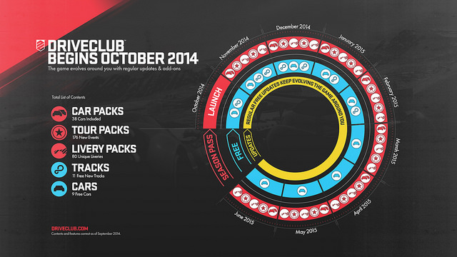 Driveclub DLC Schedule Detailed