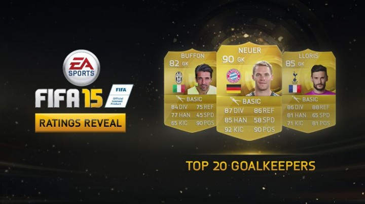 Top 20 Goalkeepers in FIFA 15 Revealed