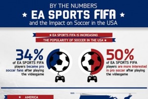 Soccers growth in popularity in America is thanks in part to EA SPORTS FIFA, claims EA infograph